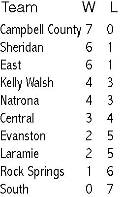 4a standings